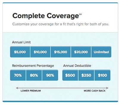Pet Insurance - Complete Coverage SM